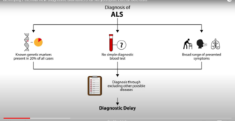 Identifying potential new diagnostic biomarkers in the blood